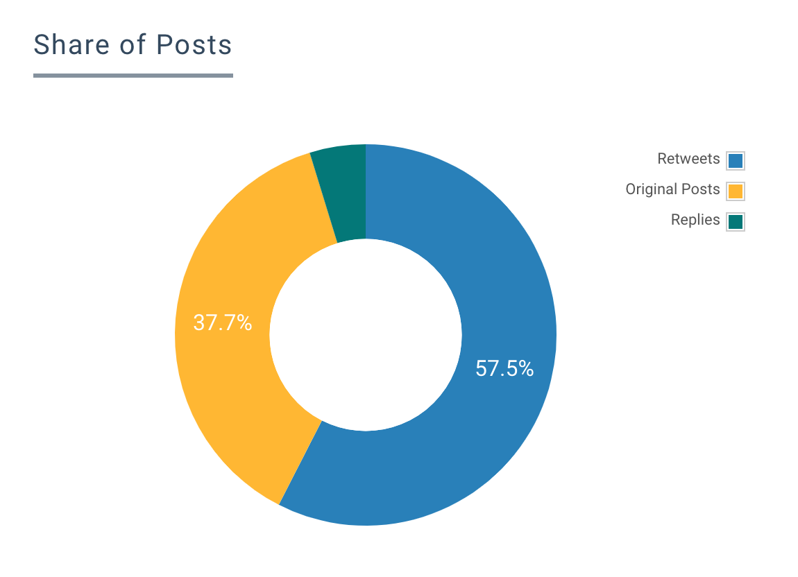 GDRMENA Cairo Stats - Shares