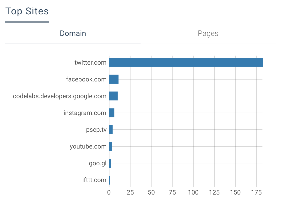 GDRMENA Cairo Stats - Top Domains